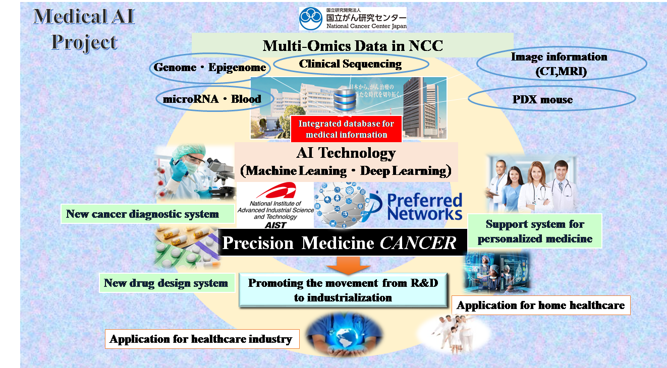 Research Projects | National Cancer Center Reseach Institute
