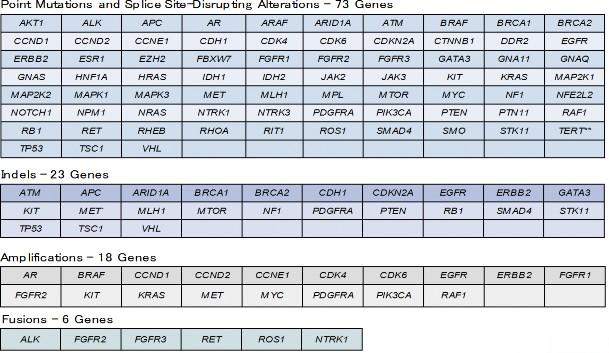 Guardant360で解析対象となる73のがん関連遺伝子異常