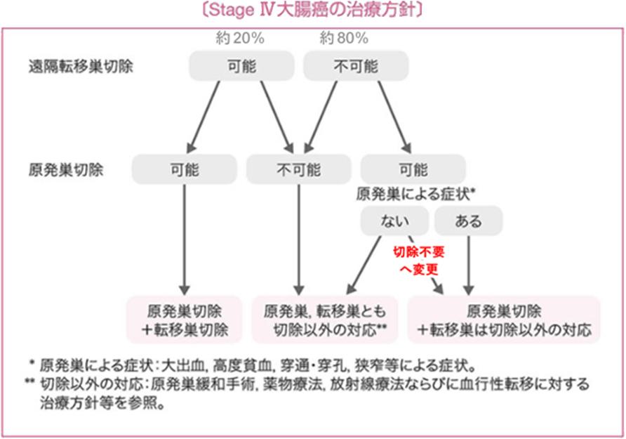 図1 日本でのステージ4大腸がんの治療方針「大腸癌治療ガイドライン2019」