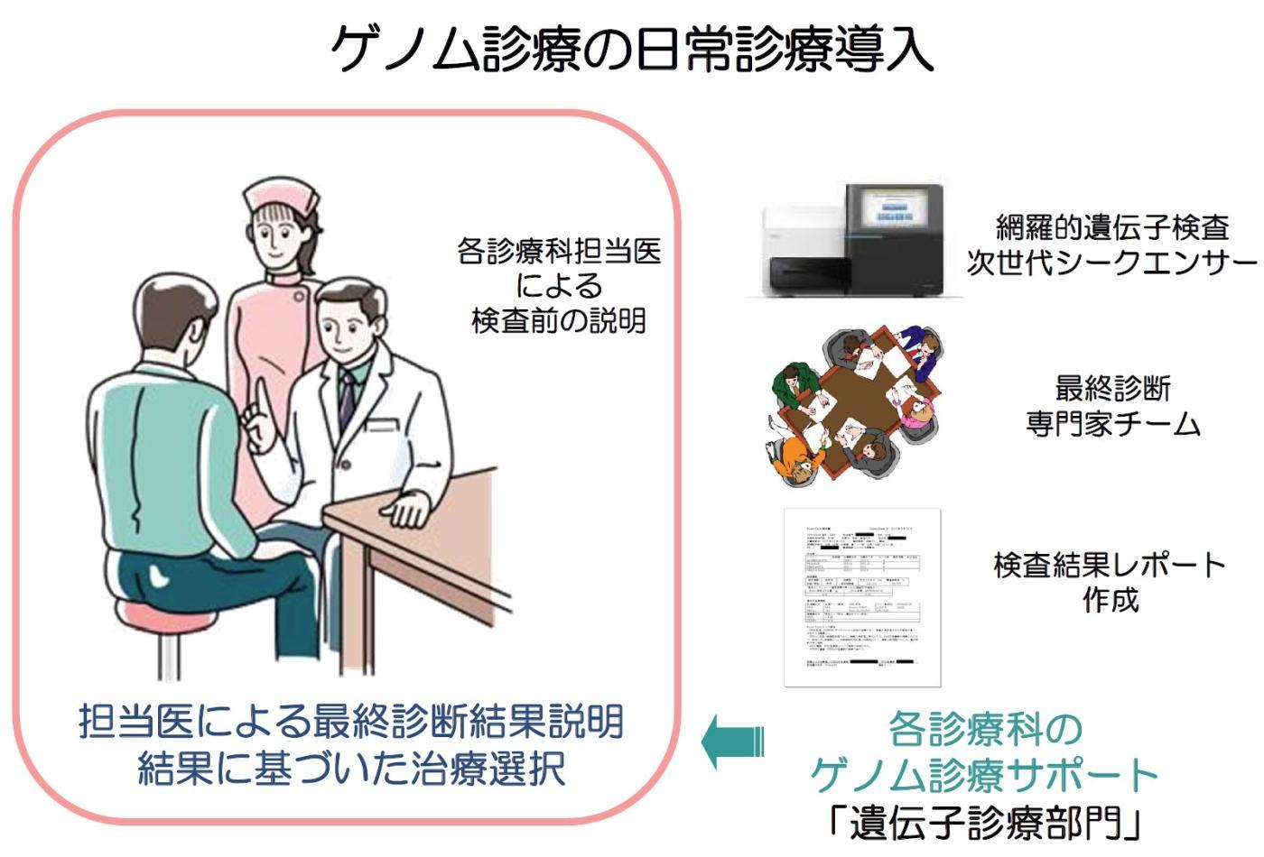遺伝子診療部門 | 国立がん研究...