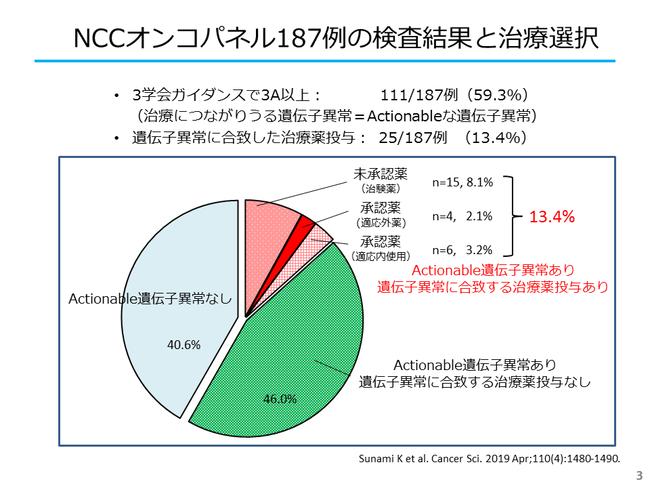 NCCオンコパネル187例の検査結果と治療選択